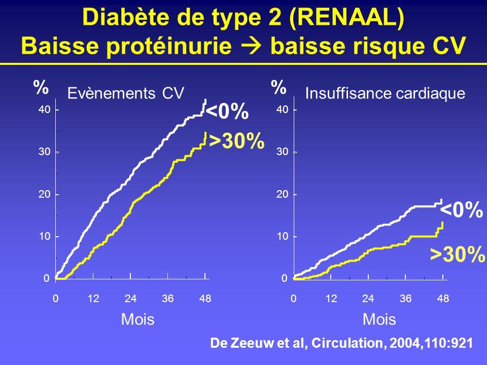 Diabète de type 2 (RENAAL) Baisse protéinurie  baisse risque CV