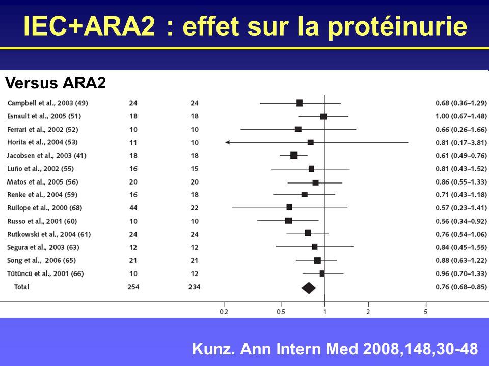 IEC+ARA2 : effet sur la protéinurie