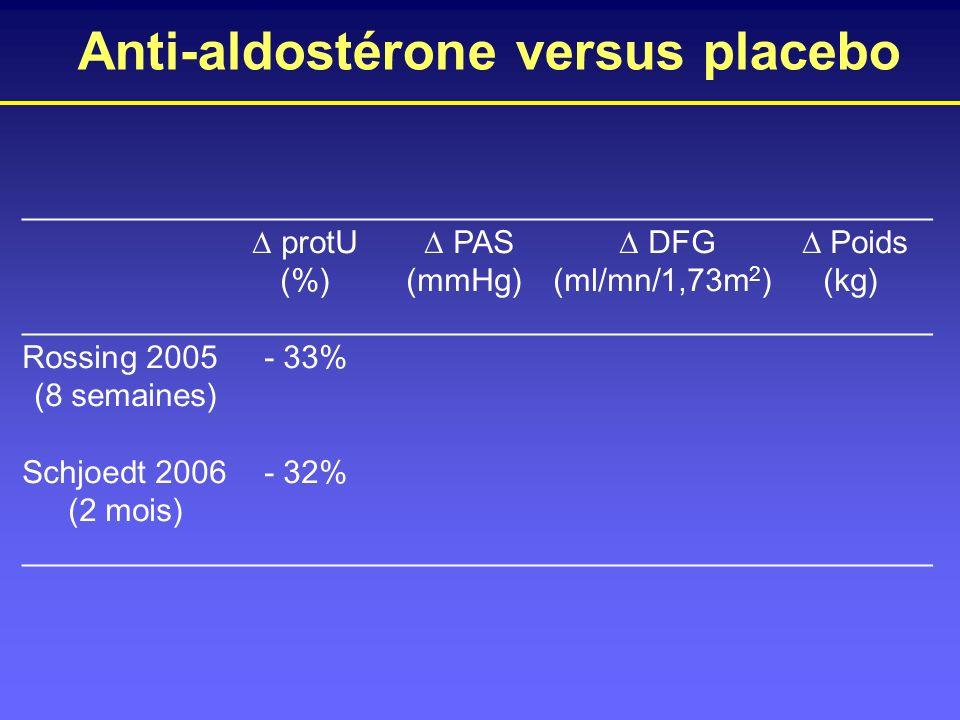 Anti-aldostérone versus placebo