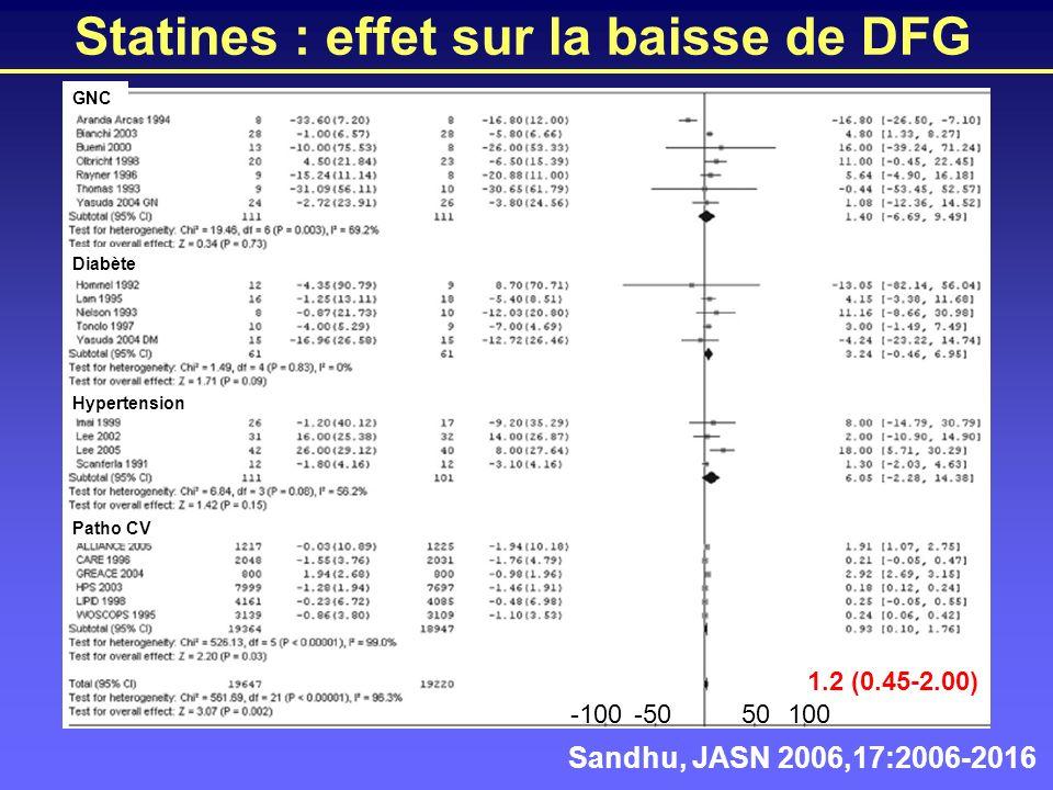 Statines : effet sur la baisse de DFG