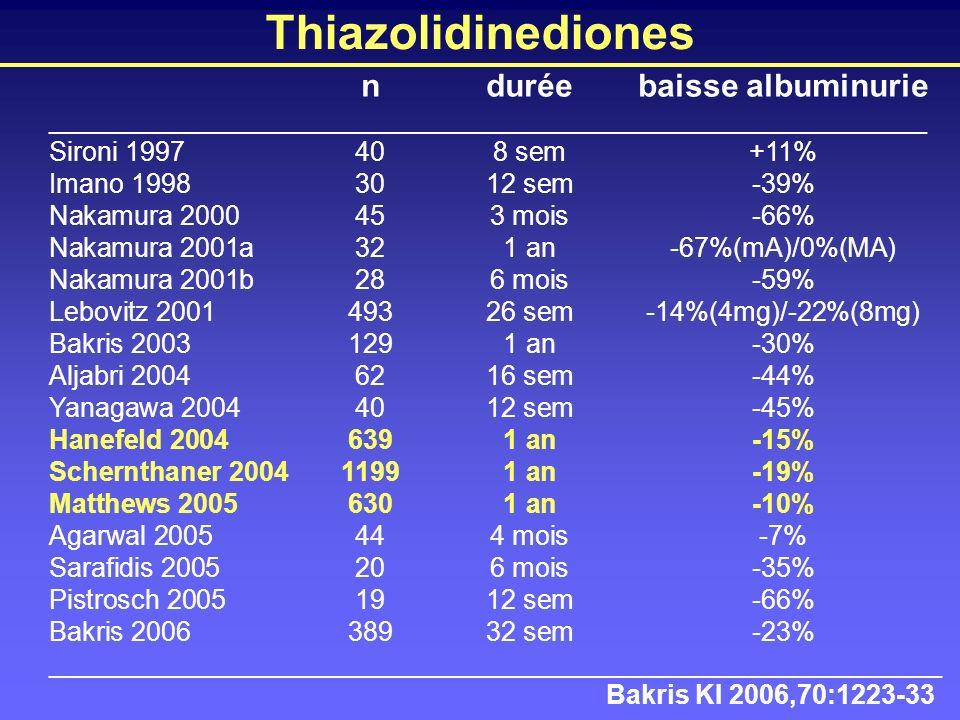 Thiazolidinediones n durée baisse albuminurie