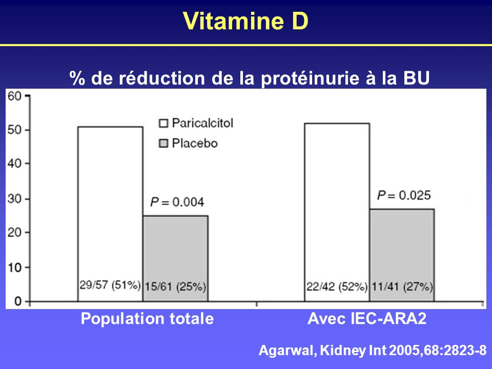 Vitamine D % de réduction de la protéinurie à la BU