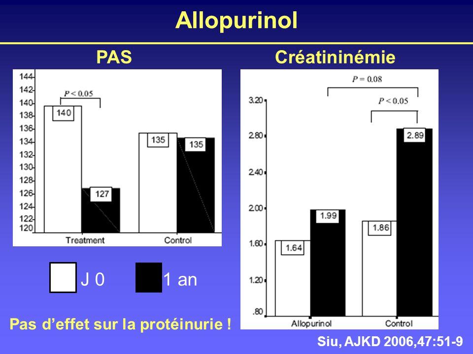 Allopurinol PAS Créatininémie J 0 1 an