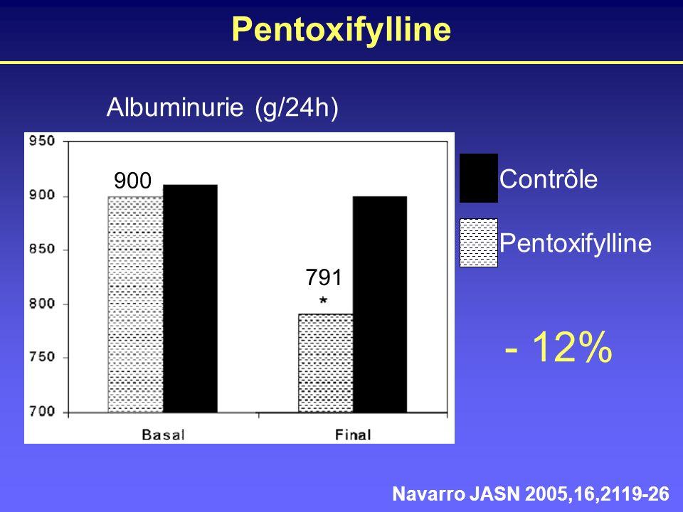- 12% Pentoxifylline Albuminurie (g/24h) Contrôle Pentoxifylline 900