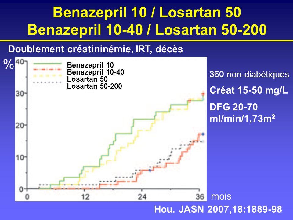 Benazepril 10-40 / Losartan 50-200