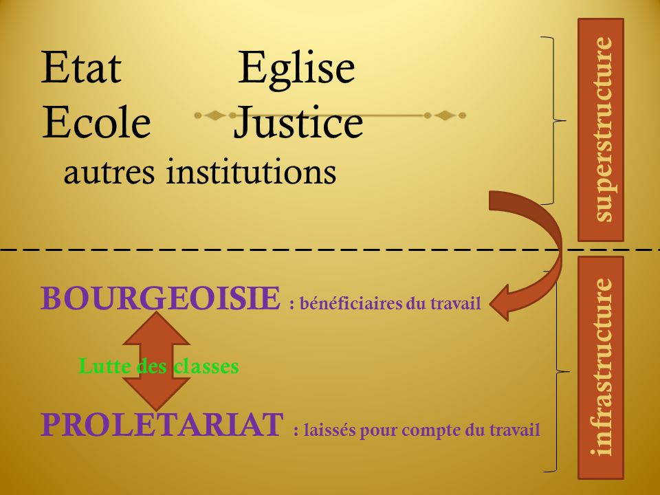 Ecole Justice autres institutions Etat Eglise