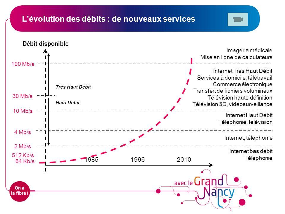 L'évolution des débits : de nouveaux services