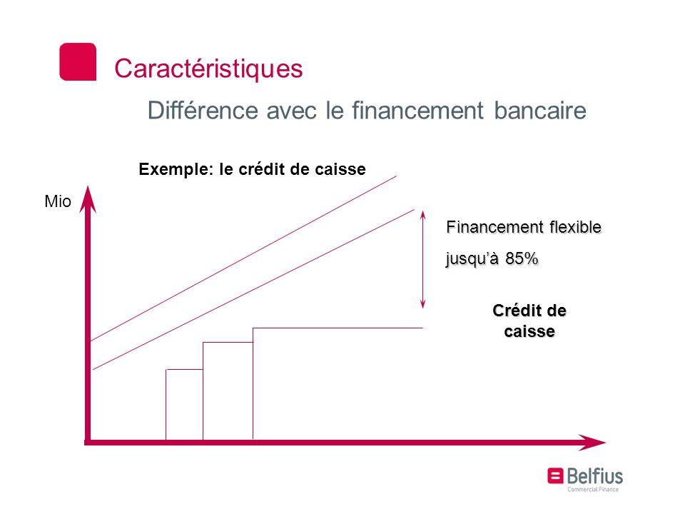 Différence avec le financement bancaire