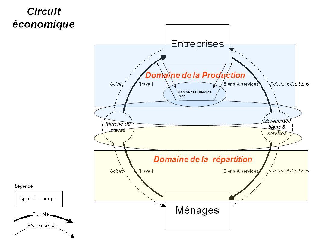 Domaine de la Production