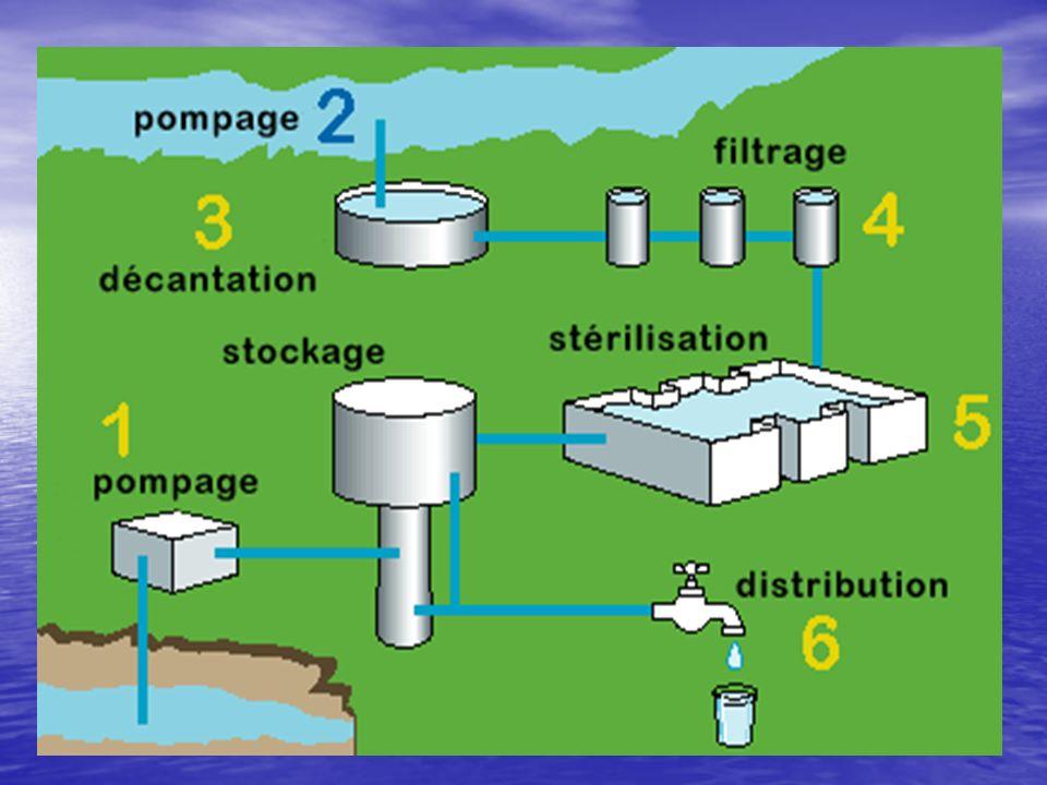 (1) L'eau est captée dans le sous-sol (eaux souterraines) ou (2) pompée dans les rivières