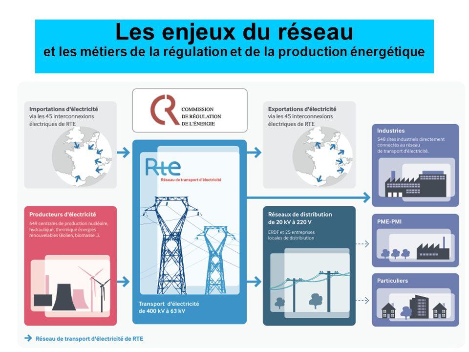 Les enjeux du réseau et les métiers de la régulation et de la production énergétique