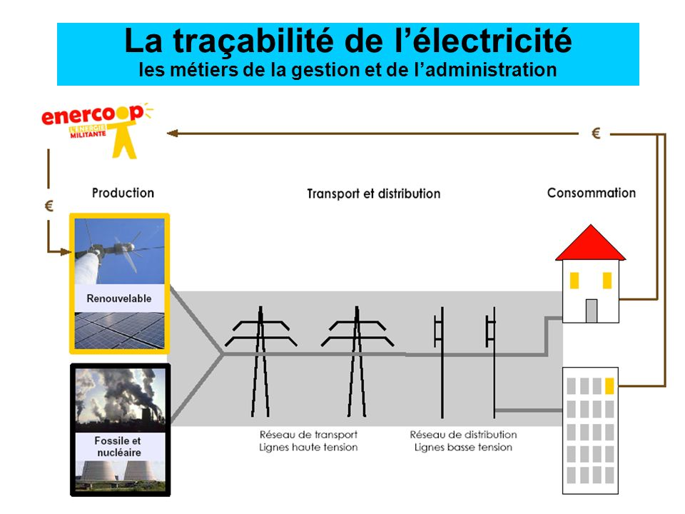 La traçabilité de l'électricité les métiers de la gestion et de l'administration