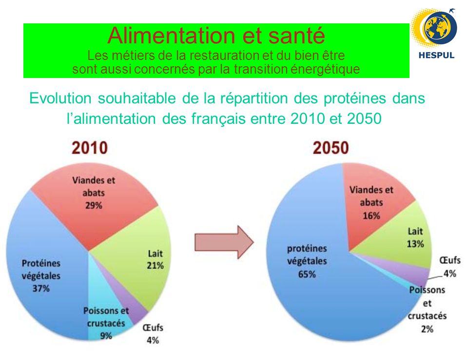 Alimentation et santé Les métiers de la restauration et du bien être sont aussi concernés par la transition énergétique