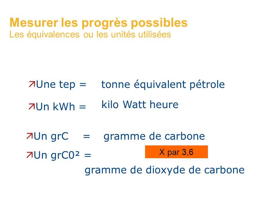 Mesurer les progrès possibles Les équivalences ou les unités utilisées