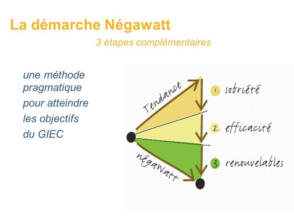 La démarche Négawatt 3 étapes complémentaires