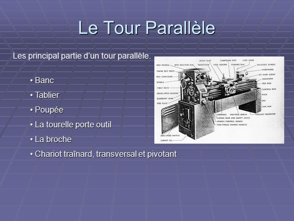 Le Tour Parallèle Les principal partie d'un tour parallèle. Banc