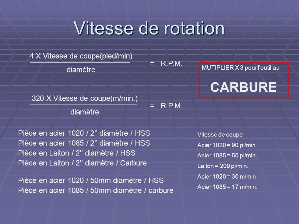 Vitesse de rotation CARBURE 4 X Vitesse de coupe(pied/min) diamètre
