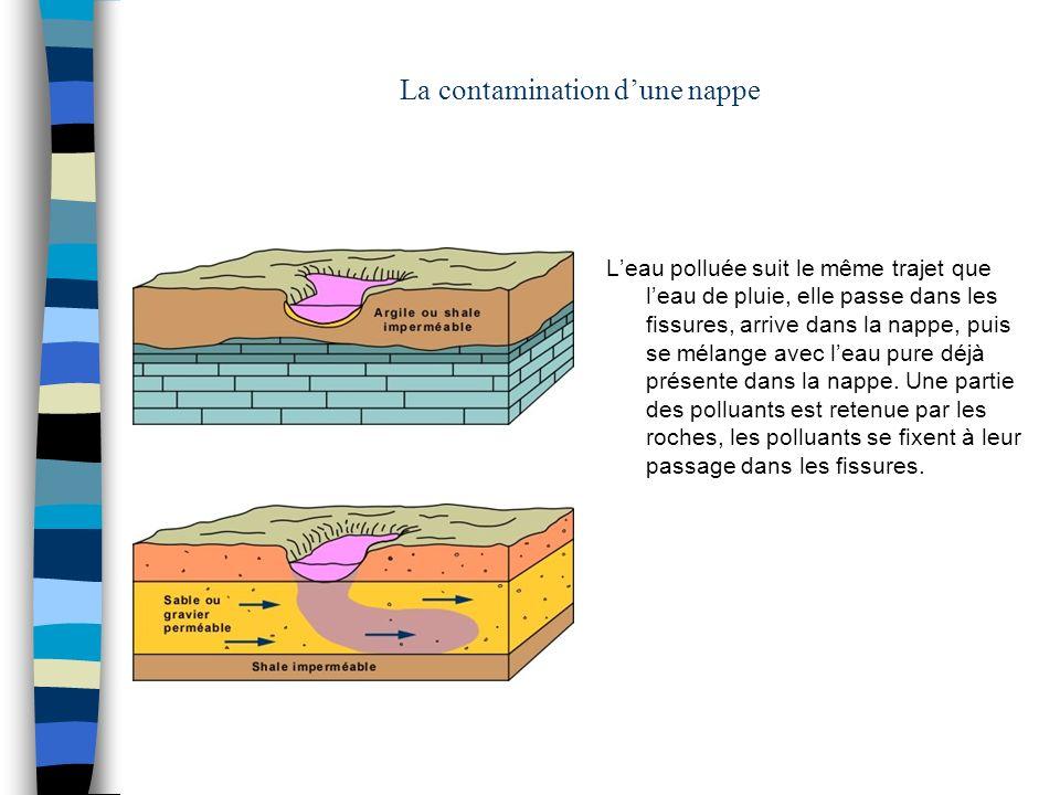 La contamination d'une nappe