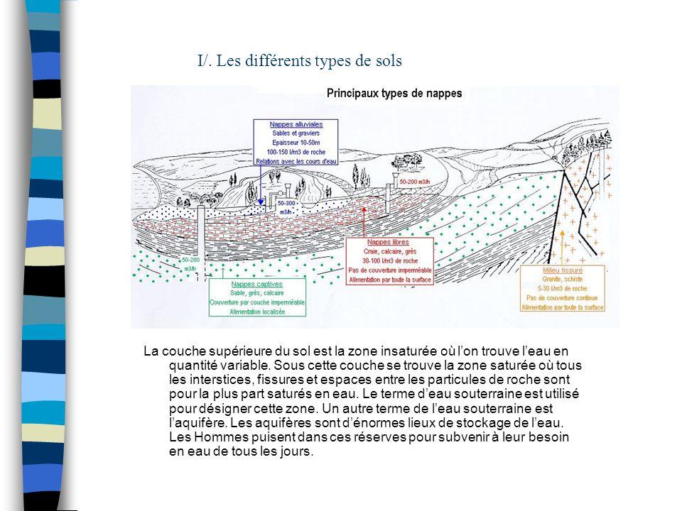 I/. Les différents types de sols