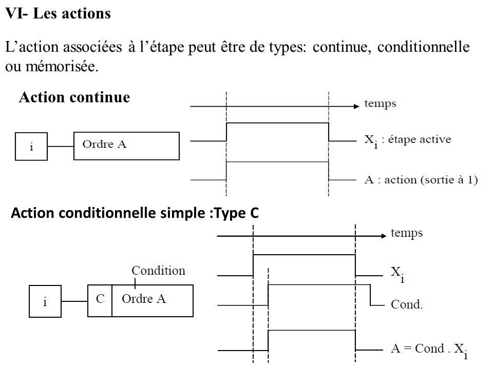 VI- Les actions L'action associées à l'étape peut être de types: continue, conditionnelle ou mémorisée.