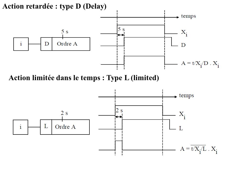 Action retardée : type D (Delay)