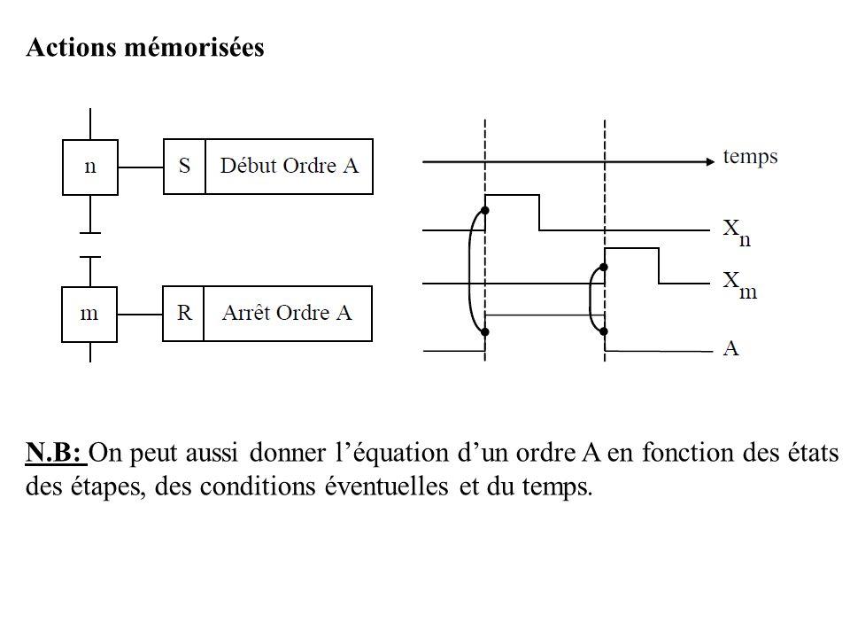 Actions mémorisées N.B: On peut aussi donner l'équation d'un ordre A en fonction des états des étapes, des conditions éventuelles et du temps.