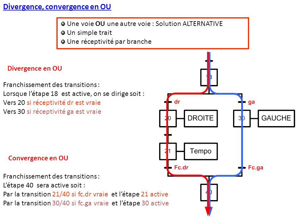 Divergence, convergence en OU