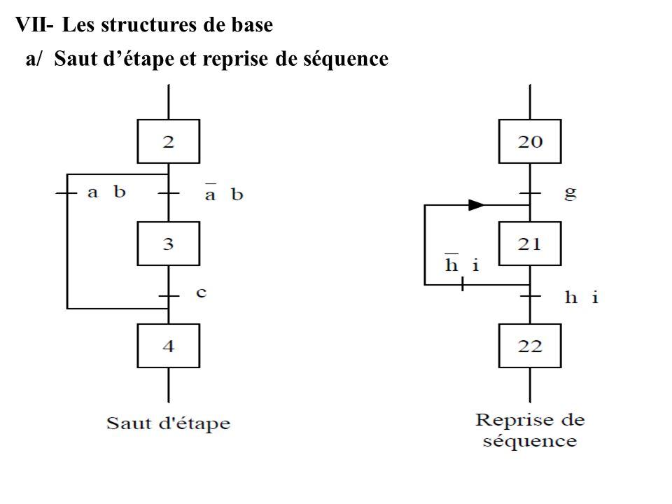 VII- Les structures de base