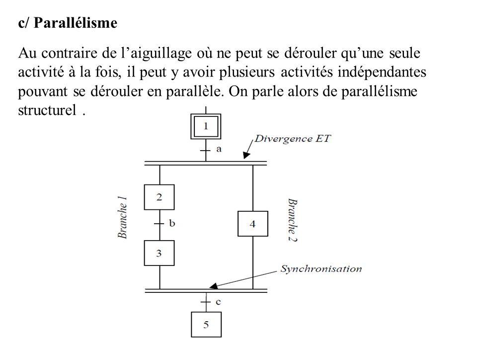 c/ Parallélisme