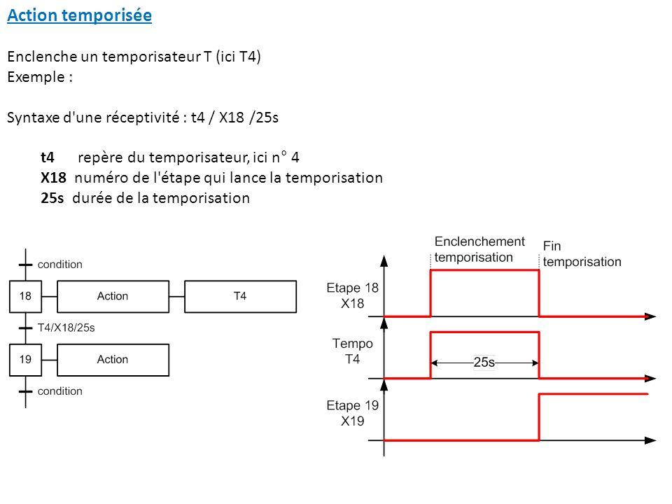 Action temporisée Enclenche un temporisateur T (ici T4) Exemple :