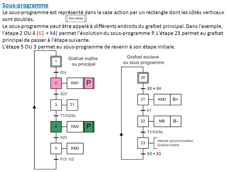 Sous-programme Le sous-programme est représenté dans la case action par un rectangle dont les côtés verticaux sont doublés.