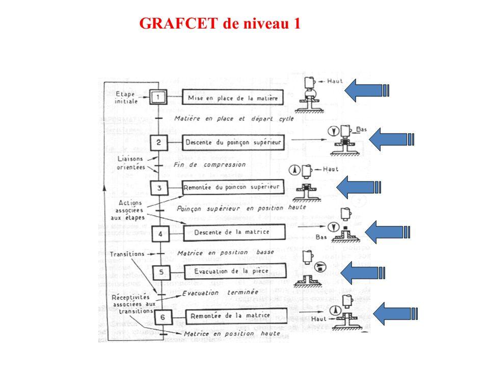 GRAFCET de niveau 1