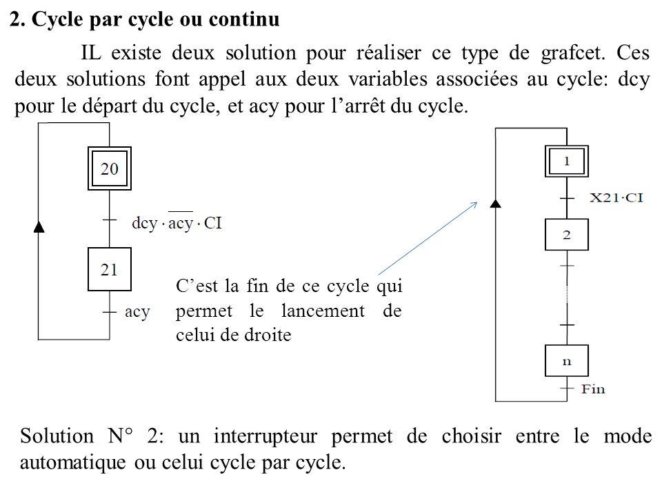 2. Cycle par cycle ou continu