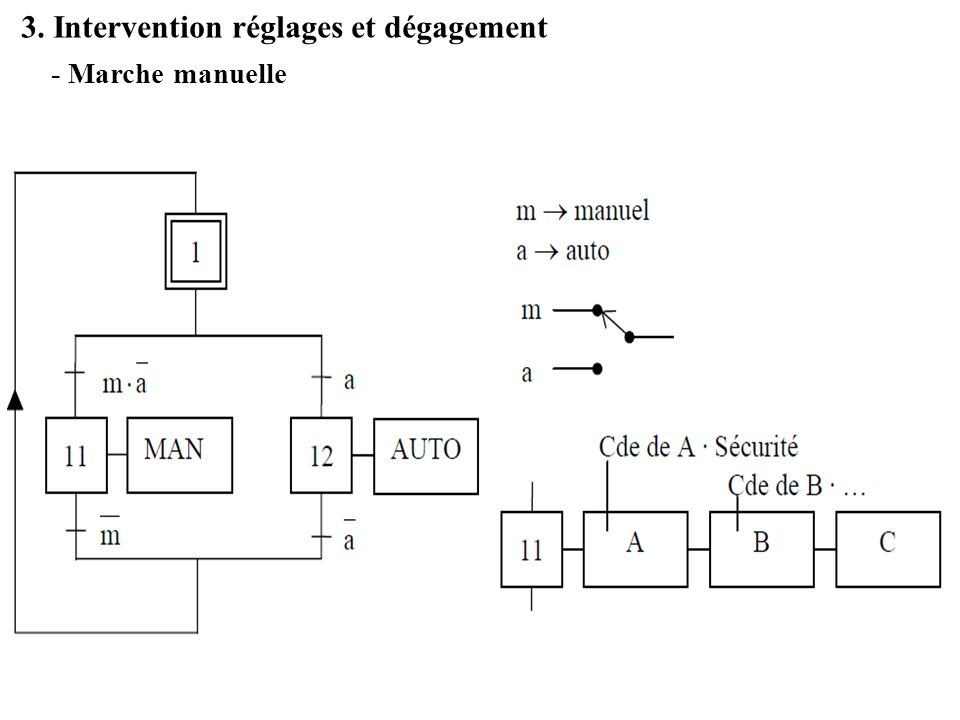 3. Intervention réglages et dégagement