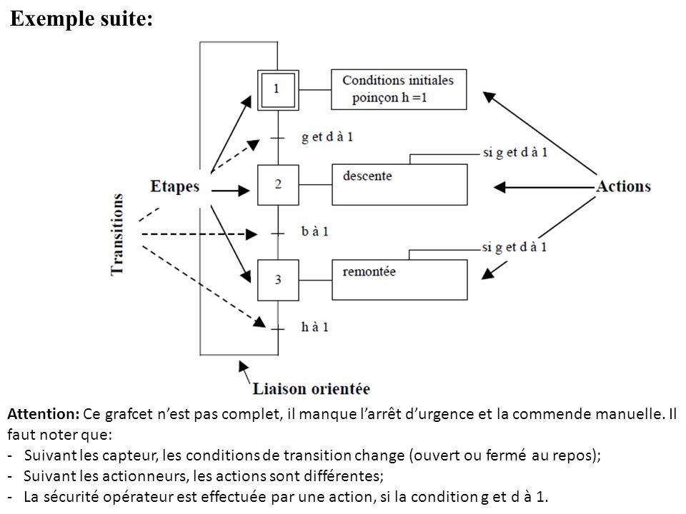 Exemple suite: Attention: Ce grafcet n'est pas complet, il manque l'arrêt d'urgence et la commende manuelle. Il faut noter que: