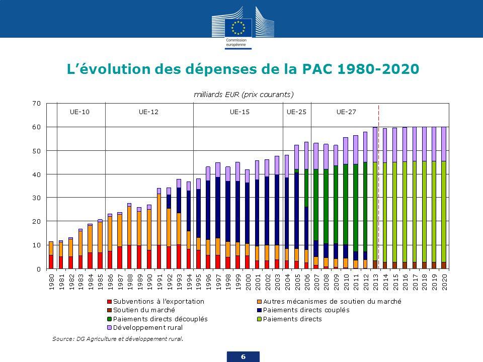 L'évolution des dépenses de la PAC 1980-2020