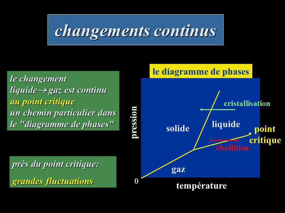 changements continus le diagramme de phases le changement