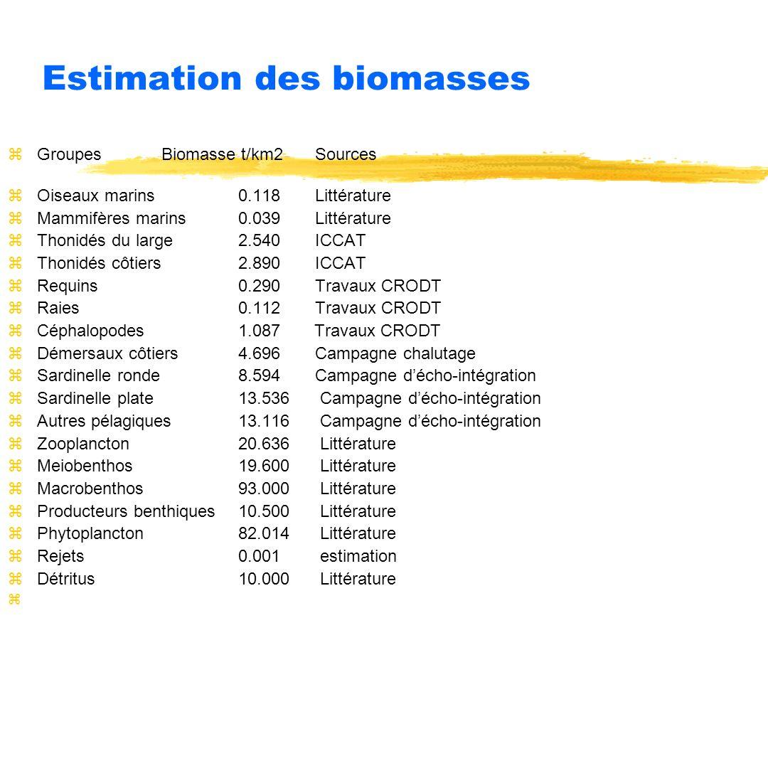 Estimation des biomasses
