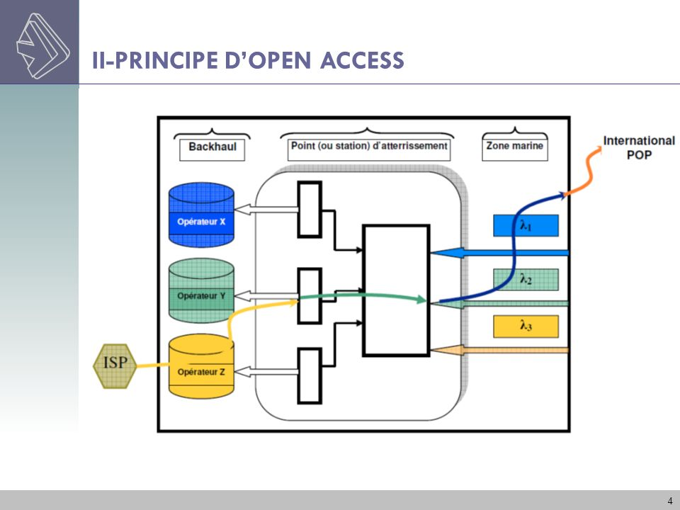 II-PRINCIPE D'OPEN ACCESS