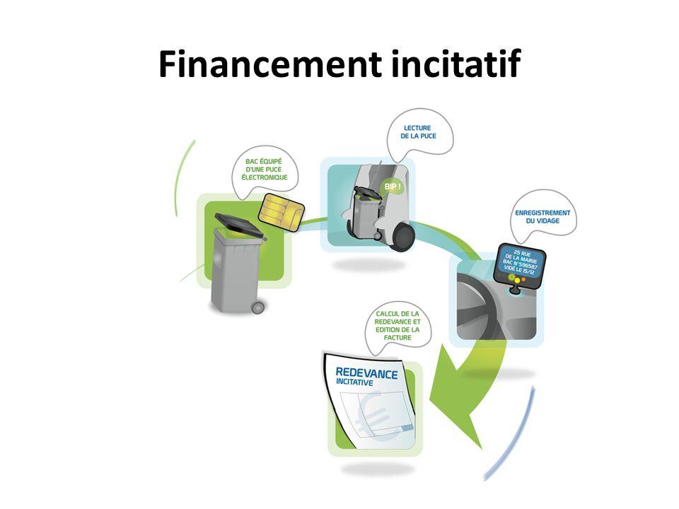 Financement incitatif