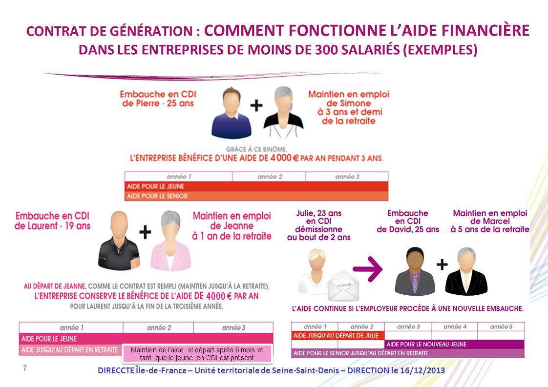 CONTRAT DE GÉNÉRATION : COMMENT FONCTIONNE L'AIDE FINANCIÈRE DANS LES ENTREPRISES DE MOINS DE 300 SALARIÉS (EXEMPLES)
