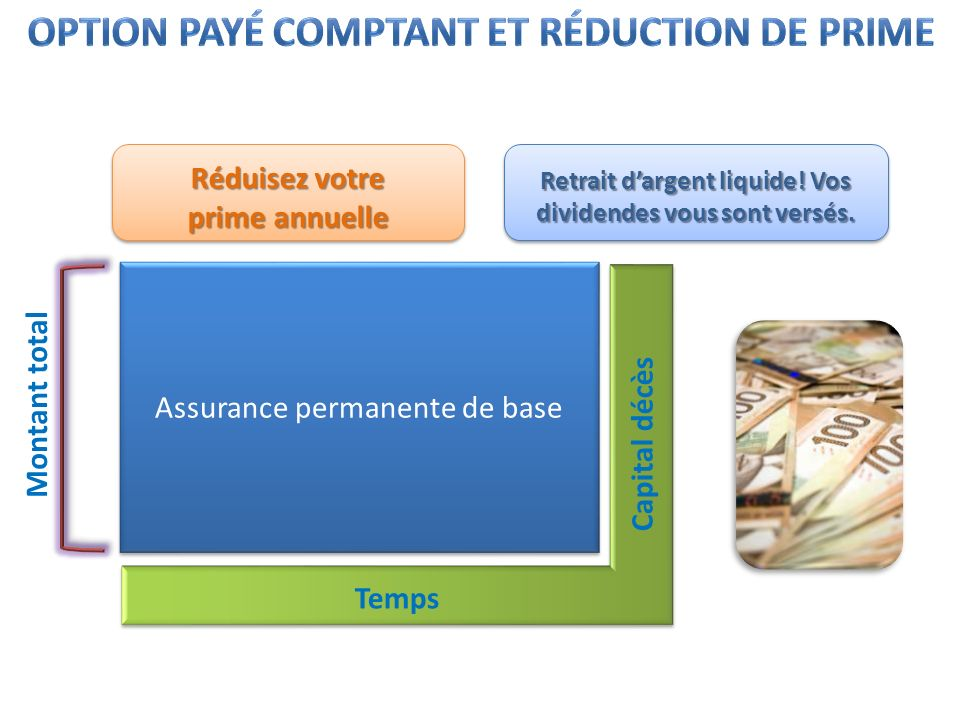 Option payé comptant et réduction de prime