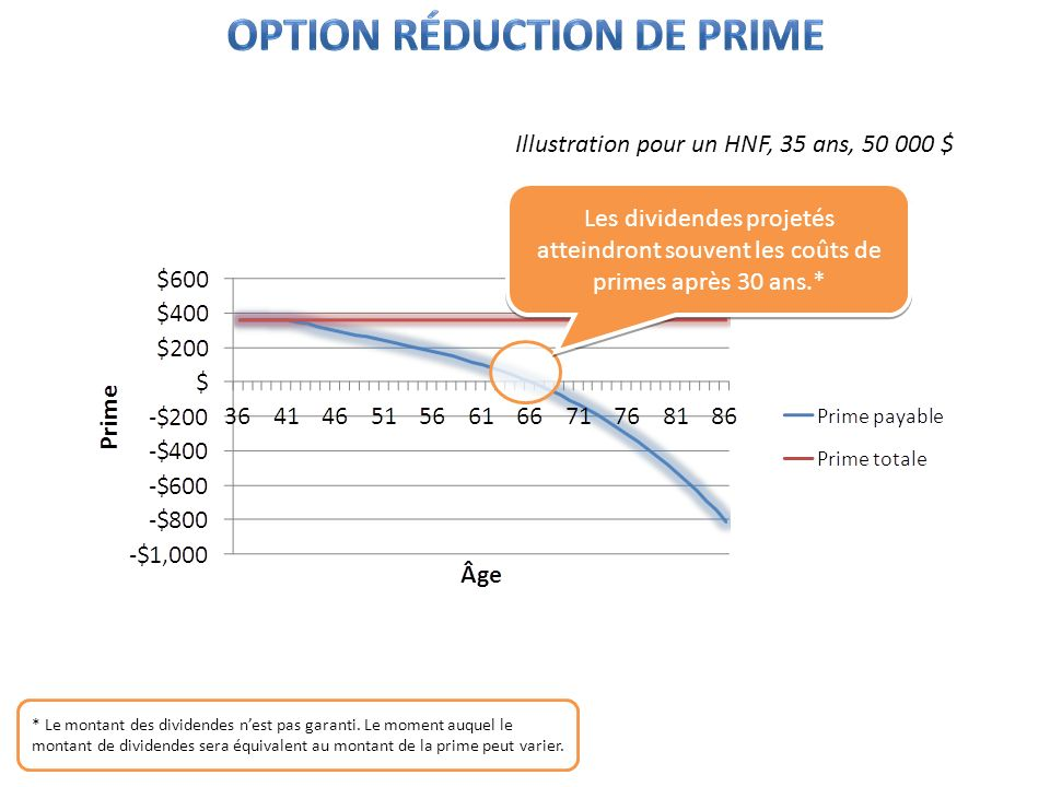 Option réduction de prime