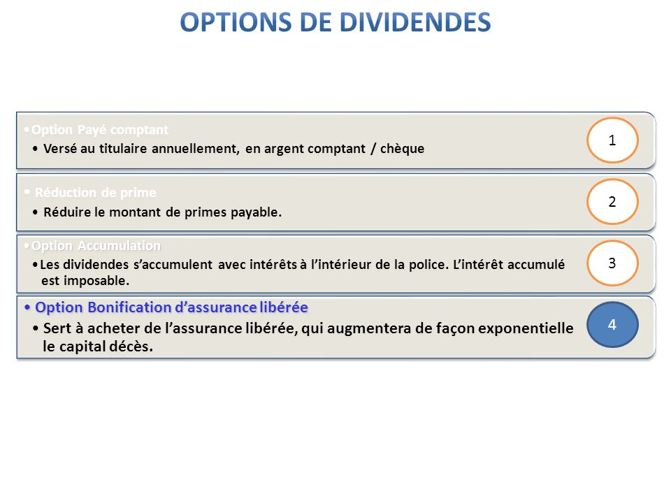 Options de dividendes 1 Réduction de prime 2 3
