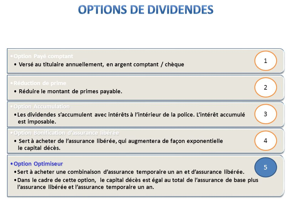 Options de dividendes 1 2 3 4 5 Option Payé comptant