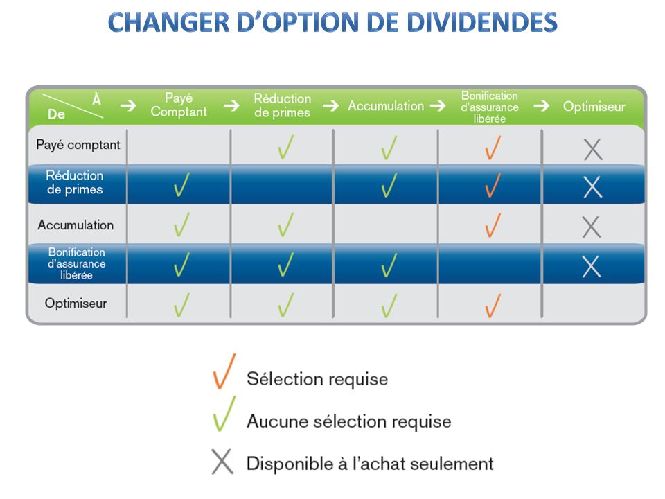 Changer d'option de dividendes