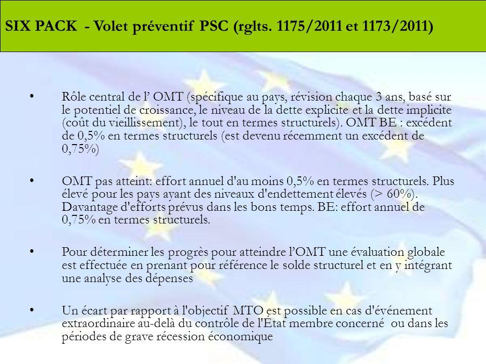 SIX PACK - Volet préventif PSC (rglts. 1175/2011 et 1173/2011)