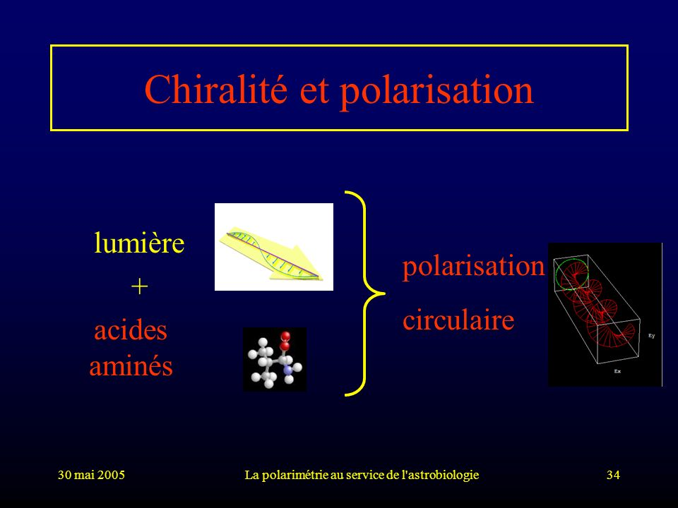 Chiralité et polarisation
