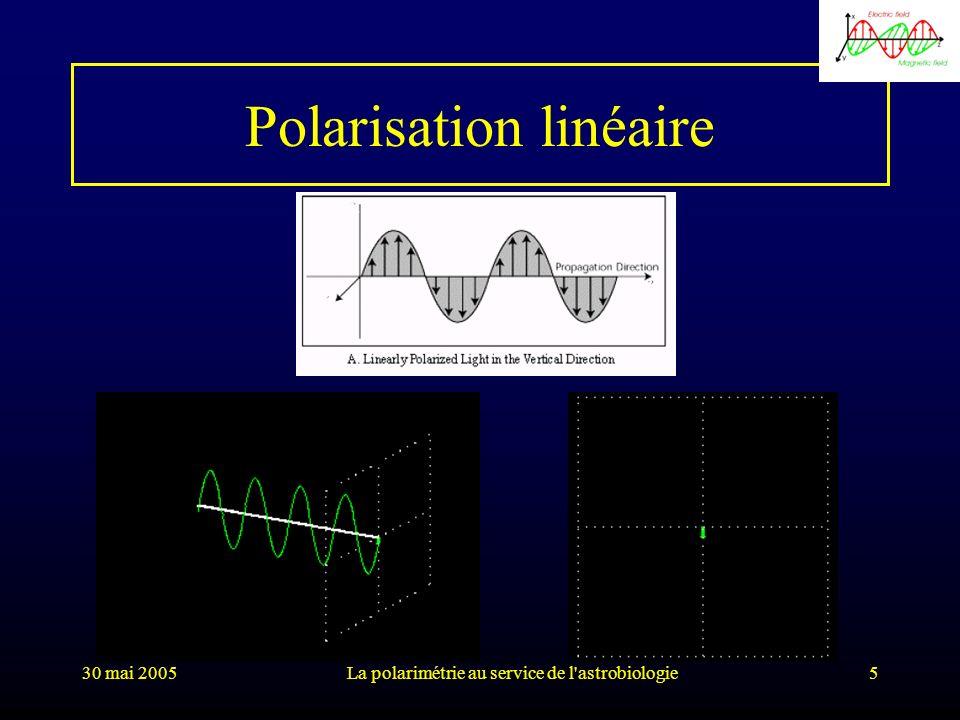 Polarisation linéaire