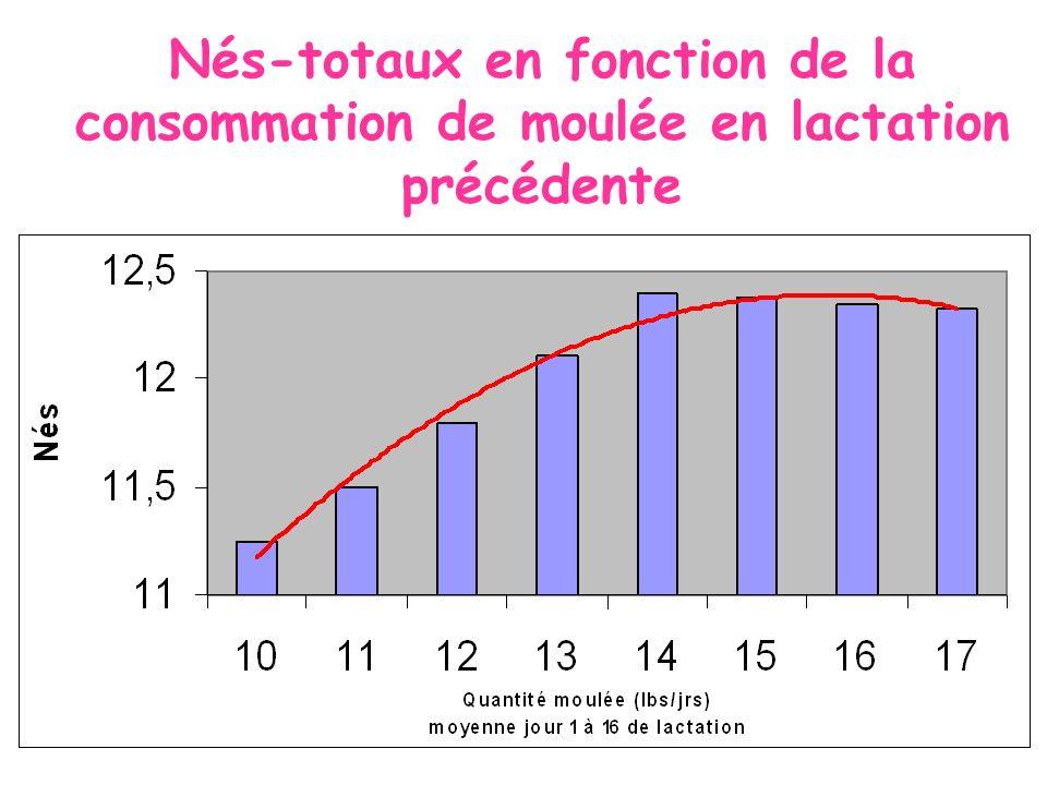 Nés-totaux en fonction de la consommation de moulée en lactation précédente